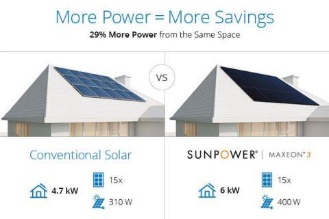 Sunpower 400W